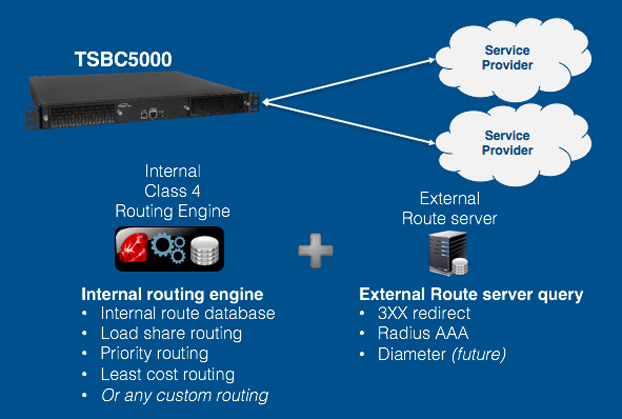 TelcoBridges Q&A: Best Call Routing