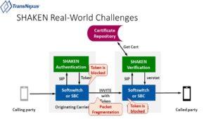 STIR/SHAKEN Challenges